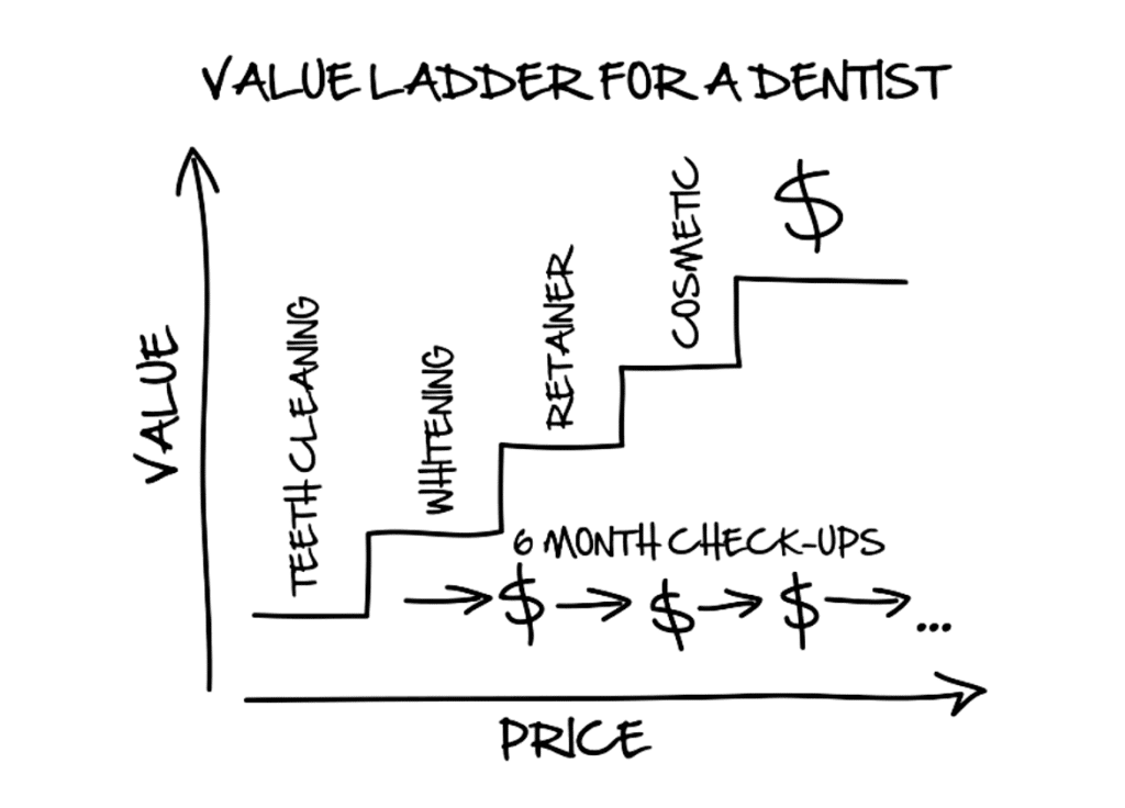 Dentists Value Ladder Illustration