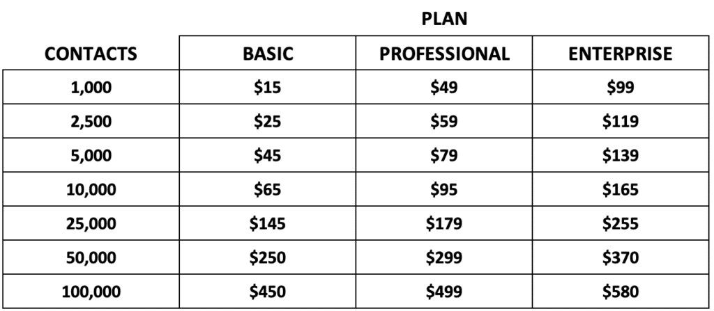 GetResponse monthly subscription cost chart