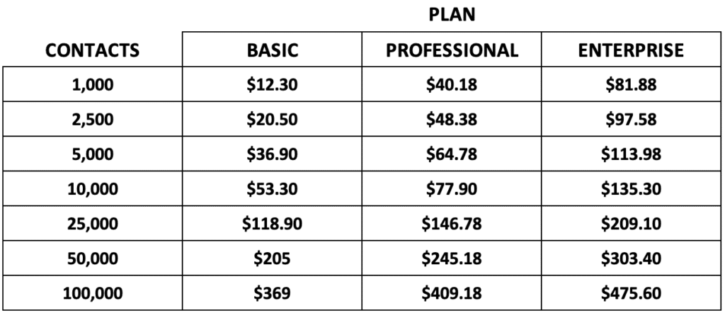 GetResponse paying annually price chart
