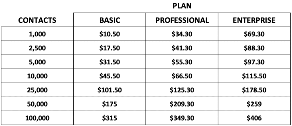 GetResponse paying bi-annually price chart