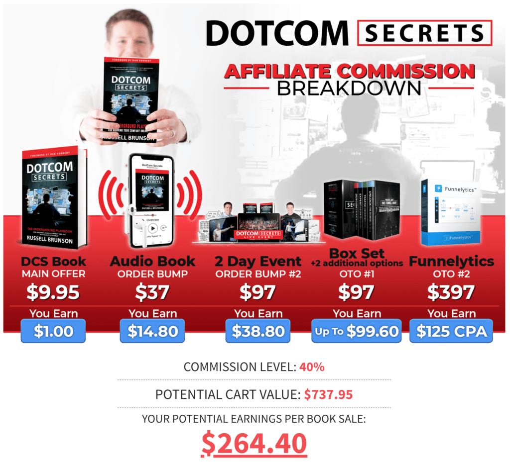 DotCom Secrets Sales Funnel