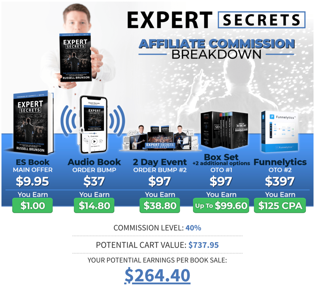 Expert Secrets Sales Funnel