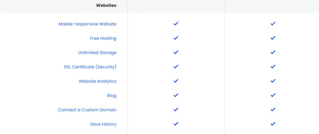 Constant Contact Website Features