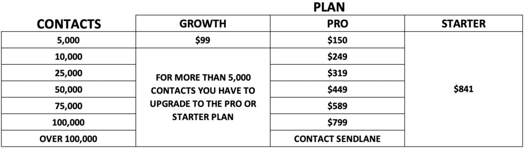 Sendlane Monthly Pricing Chart