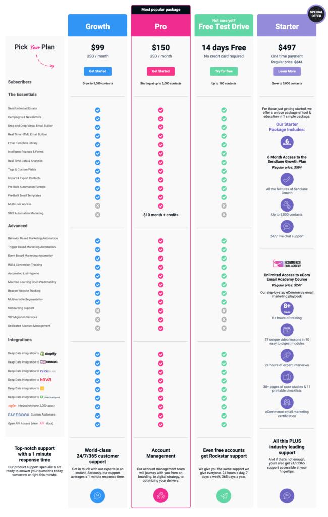 SendLane Pricing & Features Chart