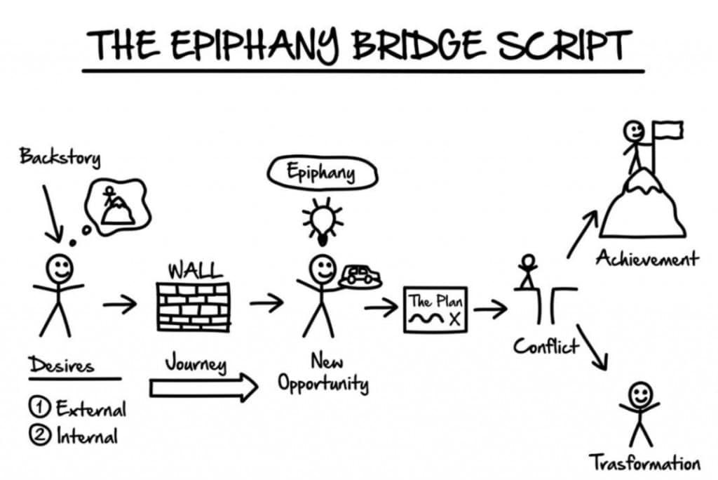 Epiphnay Bridge Script Illustration
