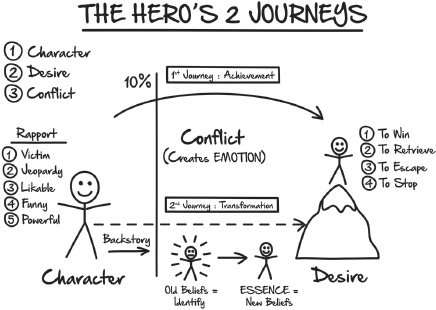 The Heroes Two Journeys Illustration