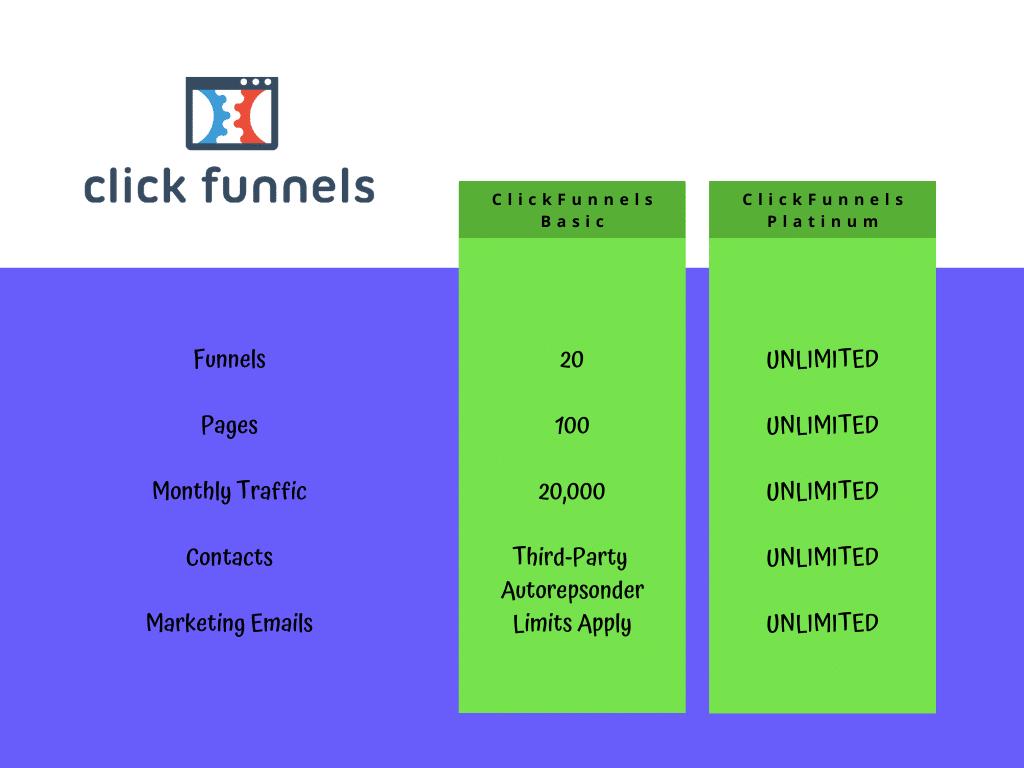 ClickFunnels Monthly Allowance Chart