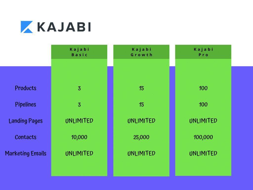 Kajabi Monthly Allowance Chart