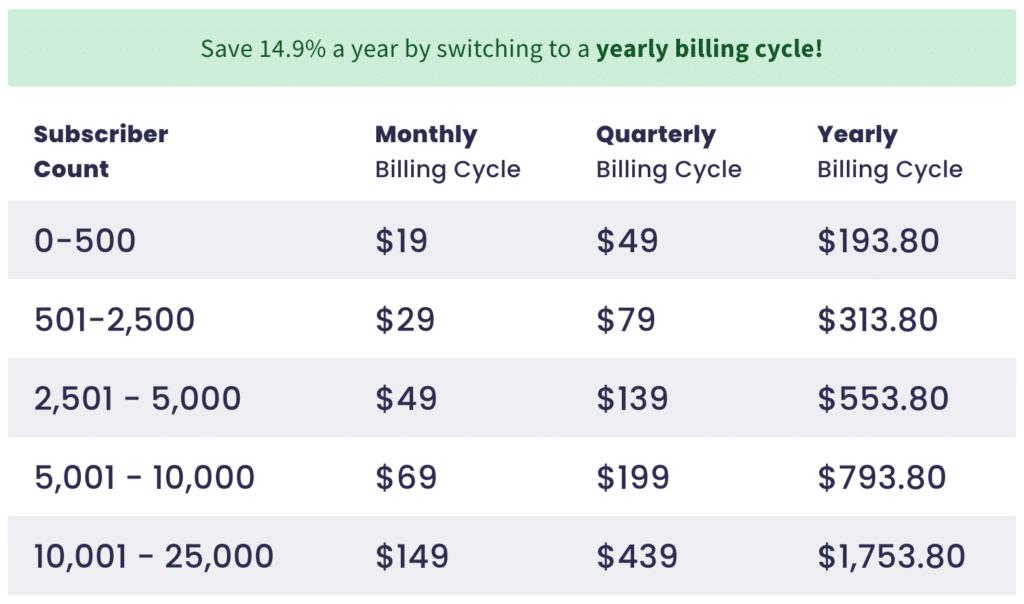 aweber pro plan pricing chart