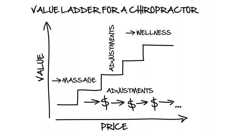 Chiropractor Value Ladder Illustration
